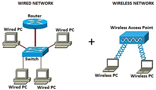 Abas Group Of Companies Limited    Wired  U0026 Wireless Networks